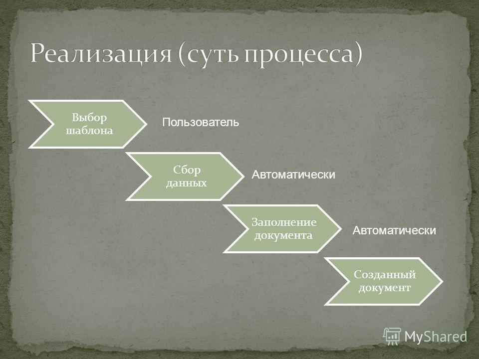 Выбор шаблона Сбор данных Заполнение документа Созданный документ Пользователь Автоматически