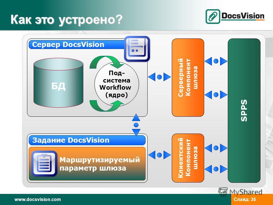 www.docsvision.comСлайд: 35 Сервер DocsVision Маршрутизируемый параметр шлюза Задание DocsVision БД Как это устроено? Под- система Workflow (ядро) Серверный Компонент шлюза Клиентский Компонент шлюза SPPS