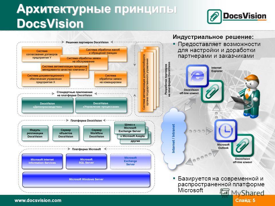 www.docsvision.comСлайд: 5 Индустриальное решение: Предоставляет возможности для настройки и доработки партнерами и заказчиками Базируется на современной и распространенной платформе Microsoft Архитектурные принципы DocsVision