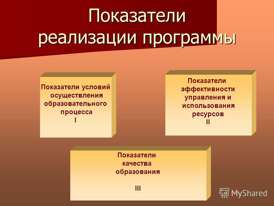 Показатели реализации программы Показатели условий осуществления образовательного процесса I Показатели эффективности управления и использования ресурсов II Показатели качества образования III