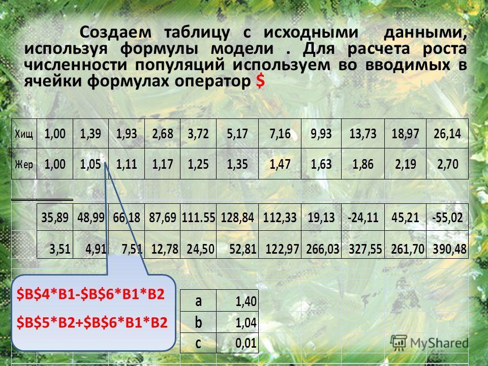 Создаем таблицу с исходными данными, используя формулы модели. Для расчета роста численности популяций используем во вводимых в ячейки формулах оператор $ $B$4*B1-$B$6*B1*B2 $B$5*B2+$B$6*B1*B2