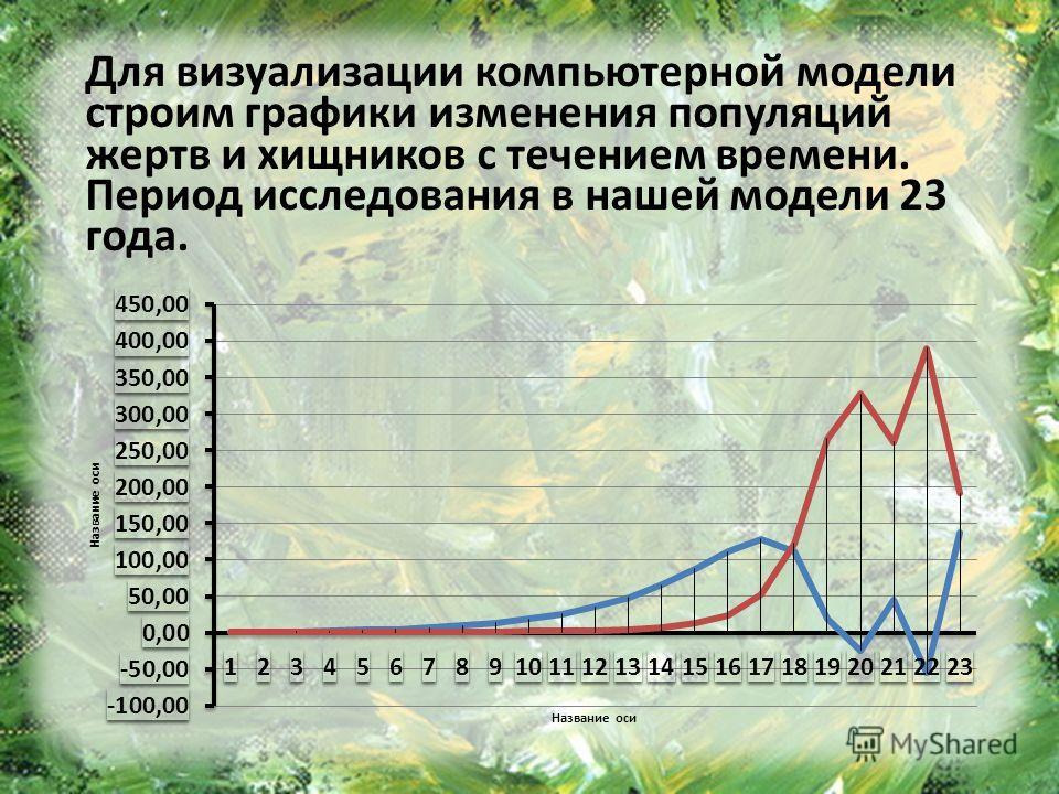 Для визуализации компьютерной модели строим графики изменения популяций жертв и хищников с течением времени. Период исследования в нашей модели 23 года.