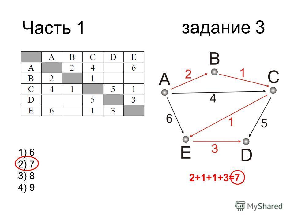 Часть 1 1) 6 2) 7 3) 8 4) 9 задание 3 2+1+1+3=7