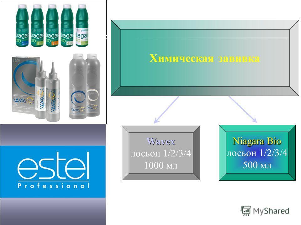 Структура ассортимента Химическая завивка Wavex лосьон 1/2/3/4 1000 мл Niagara Bio лосьон 1/2/3/4 500 мл