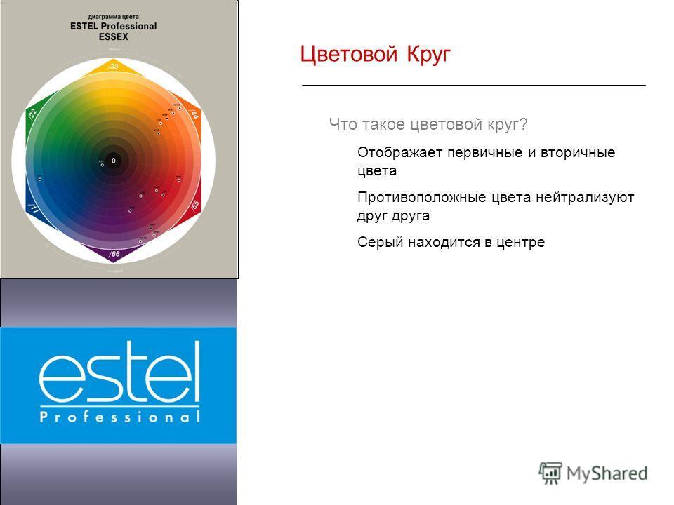 Цветовой Круг Что такое цветовой круг? Отображает первичные и вторичные цвета Противоположные цвета нейтрализуют друг друга Серый находится в центре