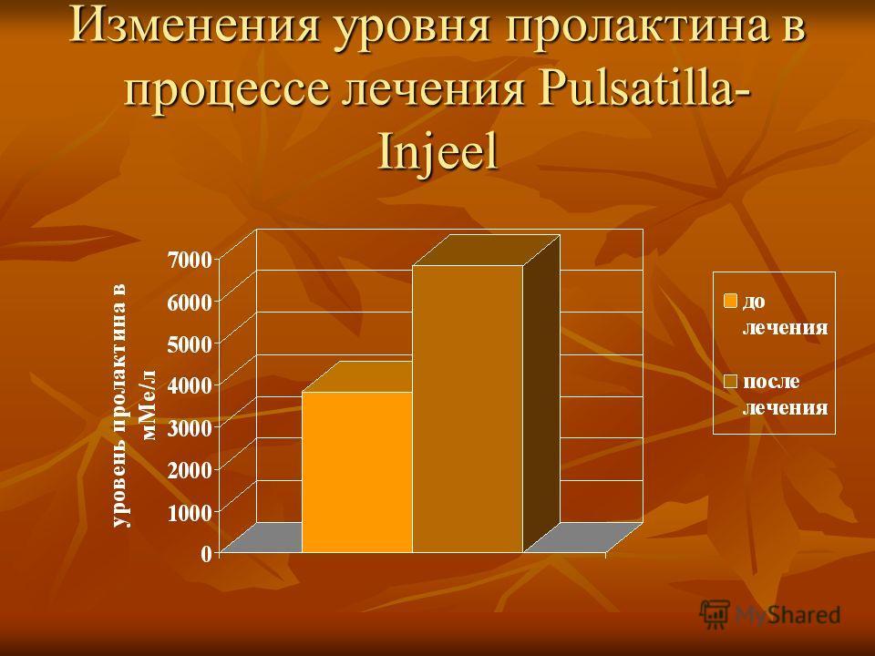 Изменения уровня пролактина в процессе лечения Pulsatilla- Injeel