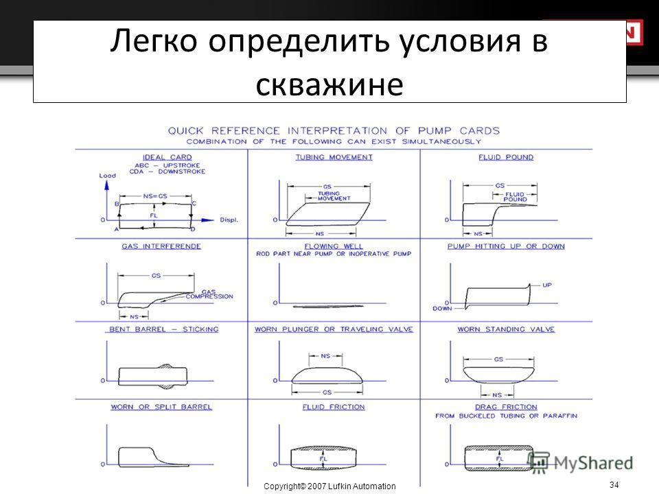 Copyright© 2007 Lufkin Automation 34 Легко определить условия в скважине