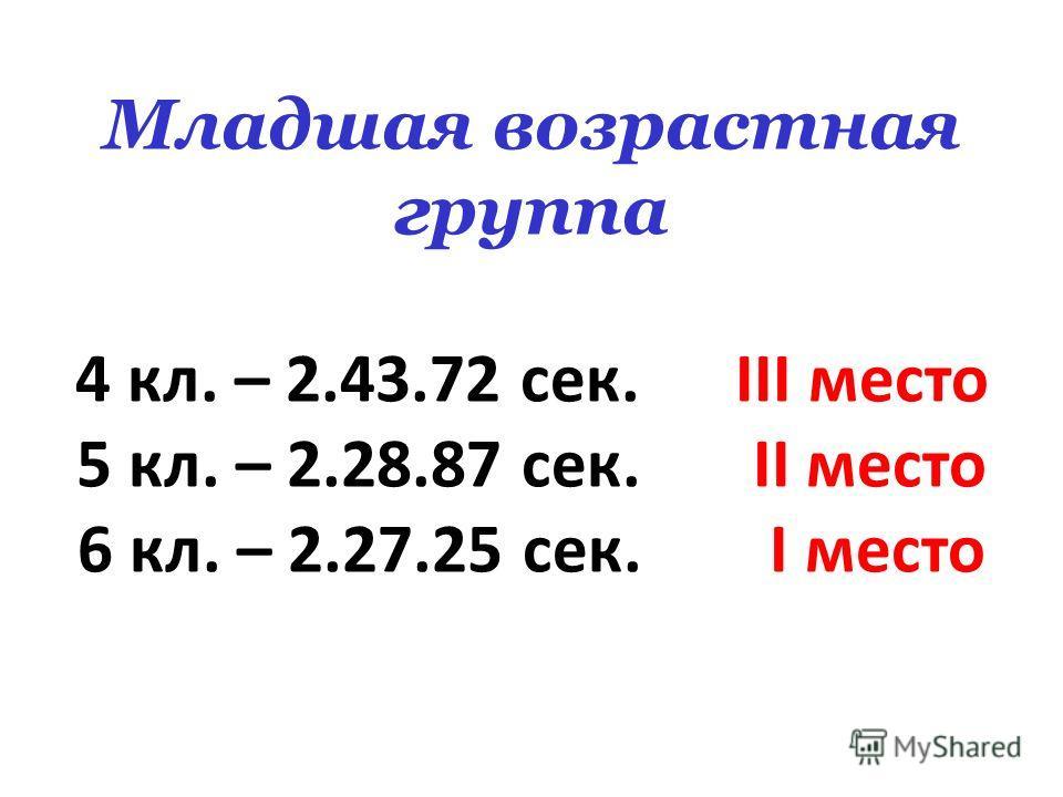 Младшая возрастная группа 4 кл. – 2.43.72 сек. III место 5 кл. – 2.28.87 сек. II место 6 кл. – 2.27.25 сек. I место