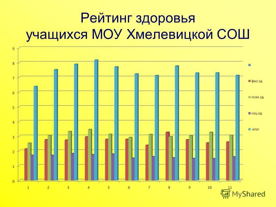 Рейтинг здоровья учащихся МОУ Хмелевицкой СОШ