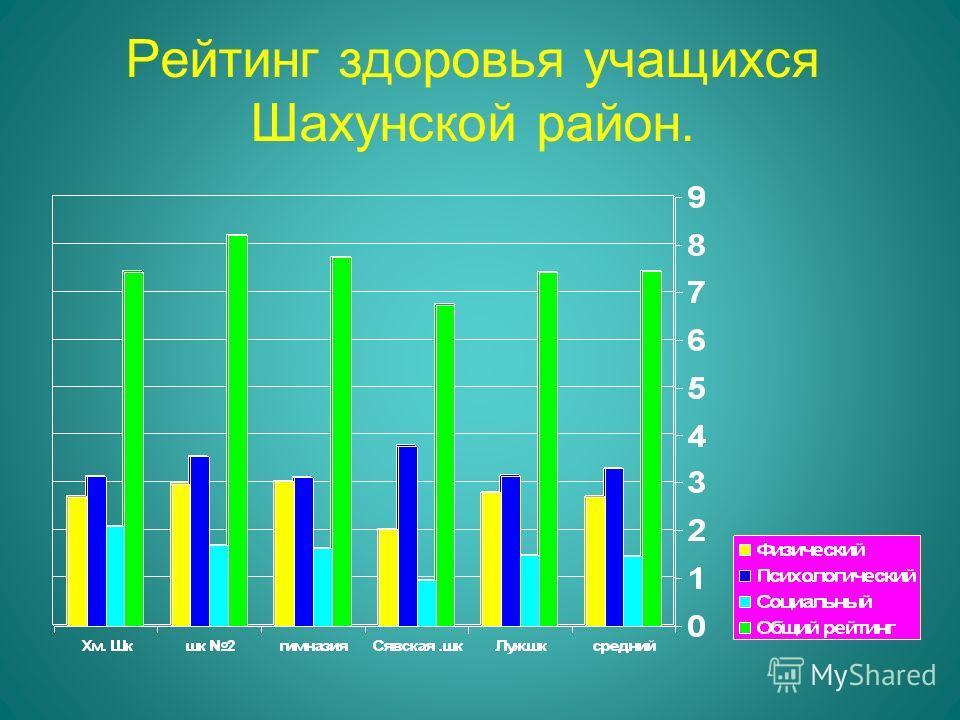 Рейтинг здоровья учащихся Шахунской район.