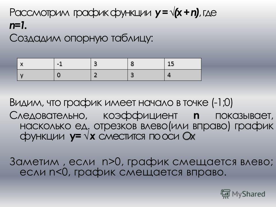 Рассмотрим график функции y = (x + n), где n=1. Создадим опорную таблицу: Видим, что график имеет начало в точке (-1;0) Ox Следовательно, коэффициент n показывает, насколько ед. отрезков влево(или вправо) график функции y= x сместится по оси Ox Замет