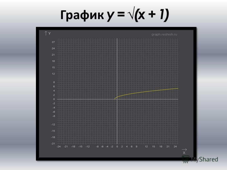 График y = (x + 1)