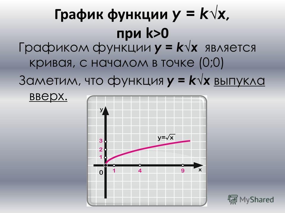 График функции y = kx, при k>0 Графиком функции y = k x является кривая, с началом в точке (0;0) Заметим, что функция y = k x выпукла вверх.