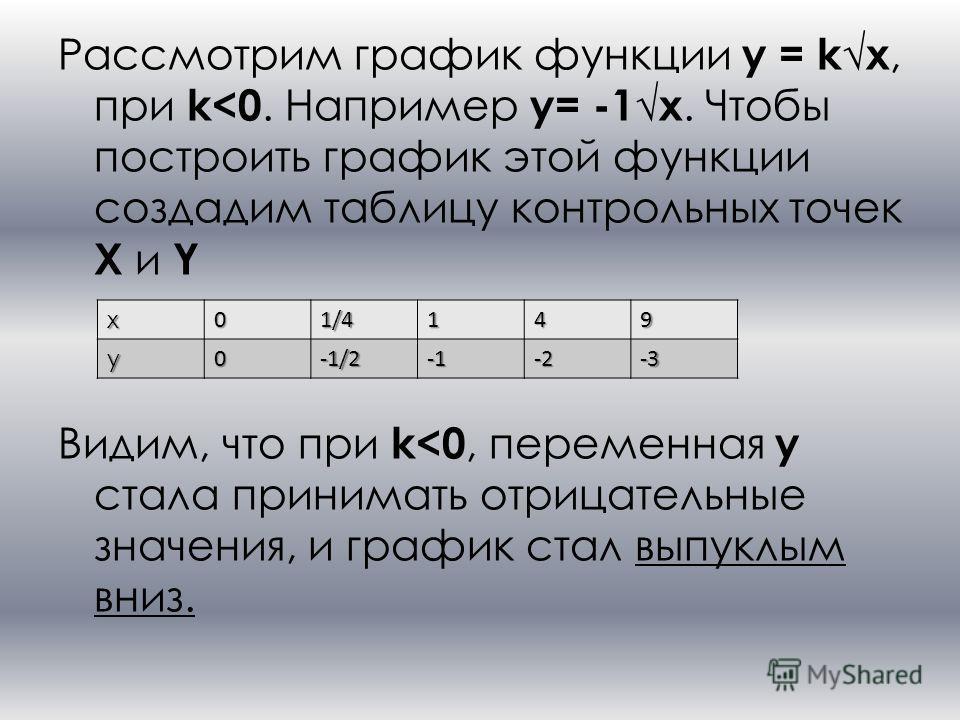 Рассмотрим график функции y = kx, при k
