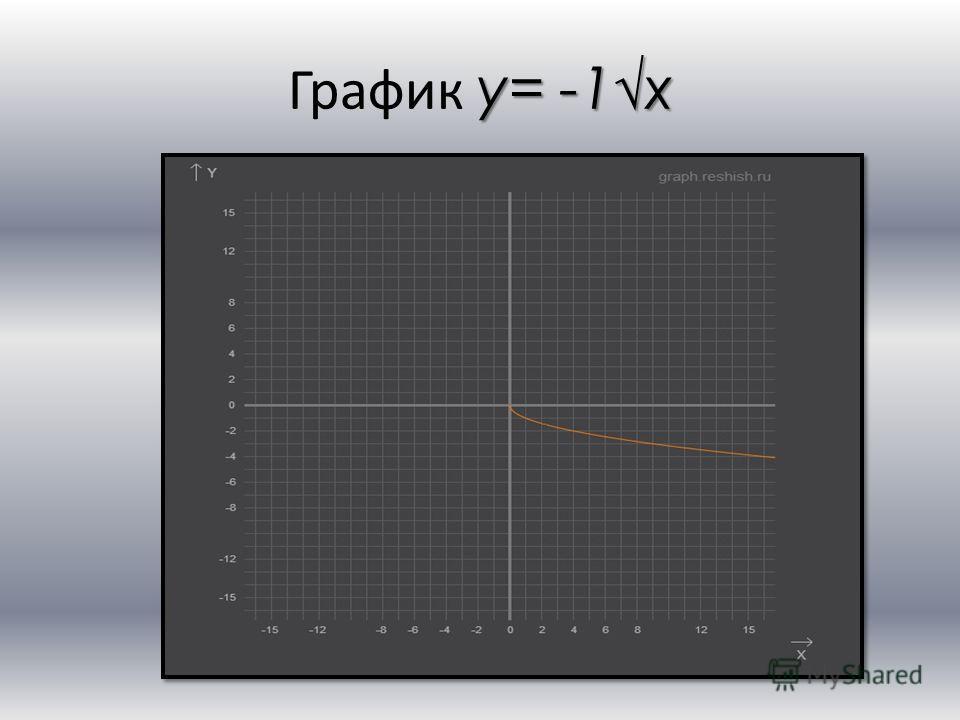 y= -1x График y= -1x