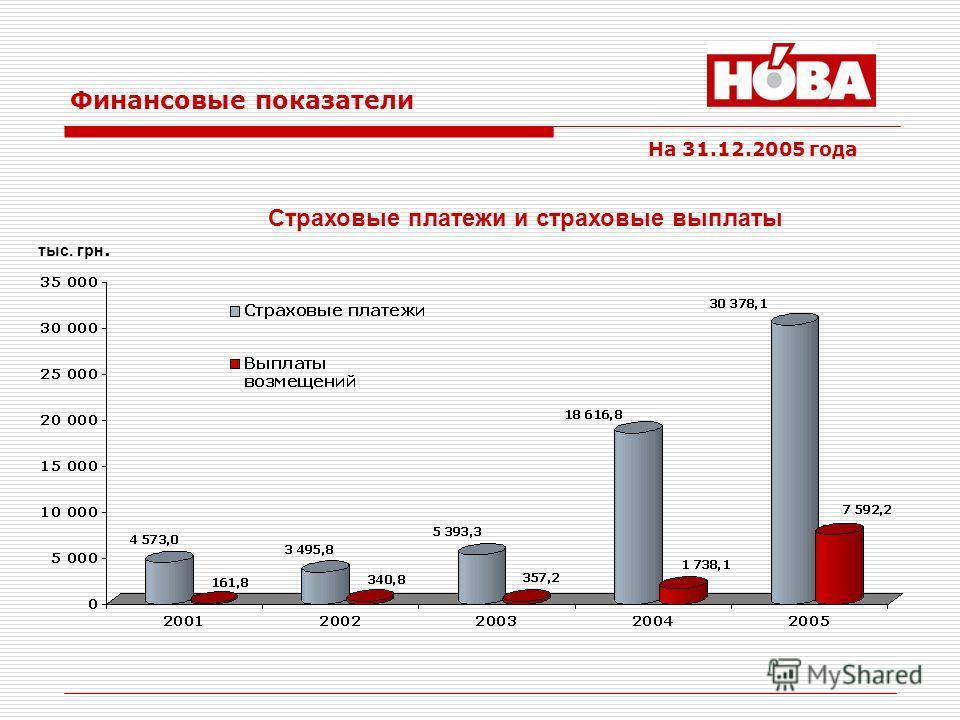 Финансовые показатели Страховые платежи и страховые выплаты На 31.12.2005 года тыс. грн.