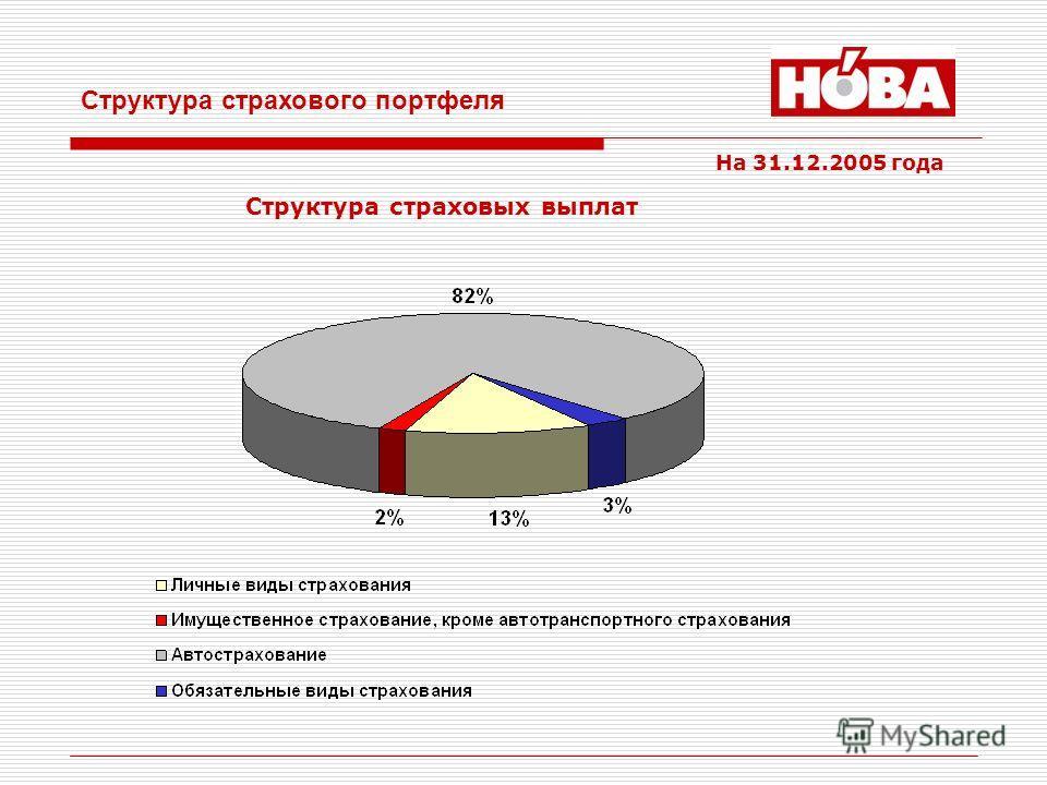 Структура страхового портфеля На 31.12.2005 года Структура страховых выплат