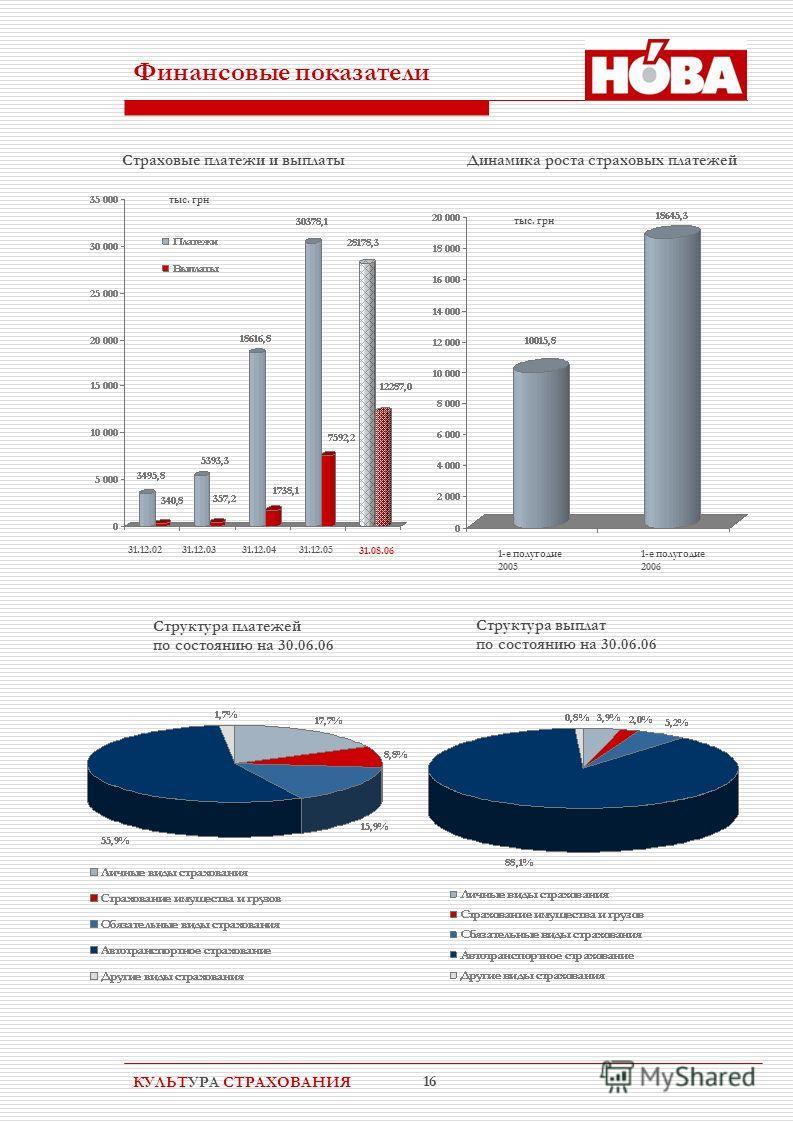 КУЛЬТУРА СТРАХОВАНИЯ 16 Финансовые показатели 31.12.0231.12.0331.12.0431.12.05 31.08.06 Страховые платежи и выплаты Динамика роста страховых платежей 1-е полугодие 2005 1-е полугодие 2006 Структура платежей по состоянию на 30.06.06 Структура выплат п