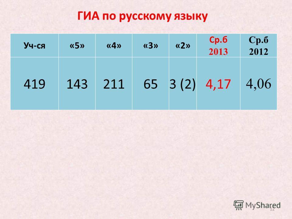 12 ГИА по русскому языку Уч-ся«5»«4»«3»«2» Ср.б 2013 Ср.б 2012 419143211653 (2)4,17 4,06
