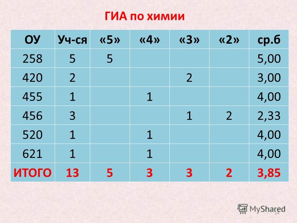 14 ГИА по химии ОУУч-ся«5»«4»«3»«2»ср.б 25855 5,00 4202 2 3,00 4551 1 4,00 4563 122,33 5201 1 4,00 6211 1 4,00 ИТОГО1353323,85
