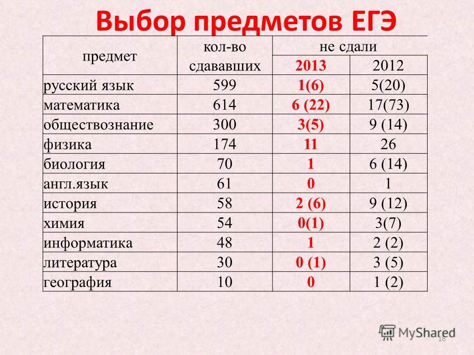 16 Выбор предметов ЕГЭ предмет кол-во сдававших не сдали 20132012 русский язык5991(6)5(20) математика6146 (22)17(73) обществознание3003(5)9 (14) физика1741126 биология7016 (14) англ.язык6101 история582 (6)9 (12) химия540(1)3(7) информатика4812 (2) ли
