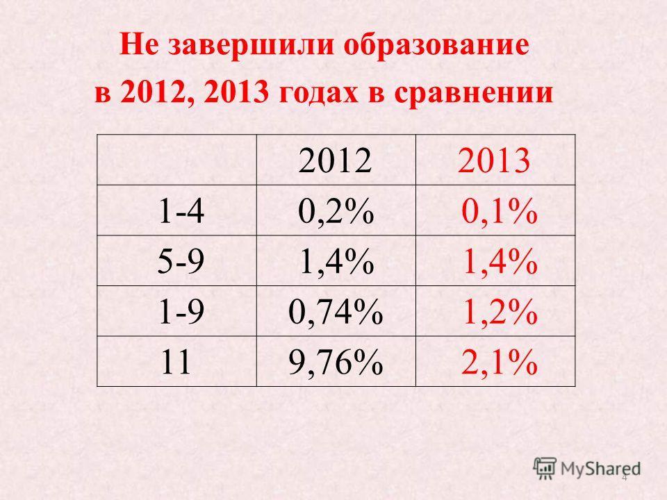4 20122013 1-40,2% 0,1% 5-91,4% 1-90,74% 1,2% 119,76% 2,1% Не завершили образование в 2012, 2013 годах в сравнении