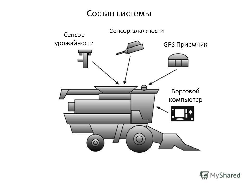 Состав системы GPS Приемник Бортовой компьютер Сенсор влажности Сенсор урожайности
