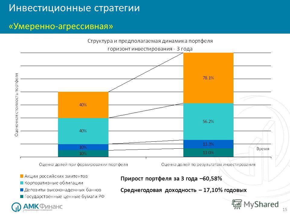 15 Инвестиционные стратегии «Умеренно-агрессивная» Прирост портфеля за 3 года –60,58% Среднегодовая доходность – 17,10% годовых