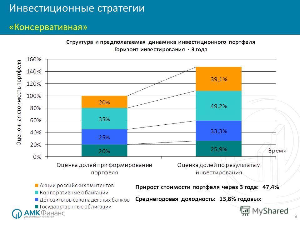 9 Инвестиционные стратегии «Консервативная» Прирост стоимости портфеля через 3 года: 47,4% Среднегодовая доходность: 13,8% годовых
