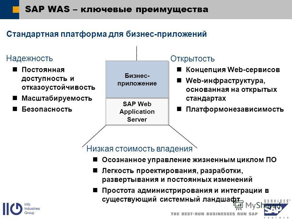 SAP WAS – ключевые преимущества SAP Web Application Server Бизнес- приложение Надежность Постоянная доступность и отказоустойчивость Масштабируемость Безопасность Открытость Концепция Web-сервисов Web-инфраструктура, основанная на открытых стандартах