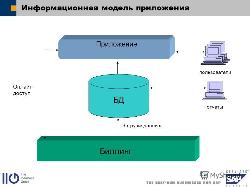 Информационная модель приложения Приложение БД Биллинг Онлайн- доступ пользователи отчеты Загрузка данных
