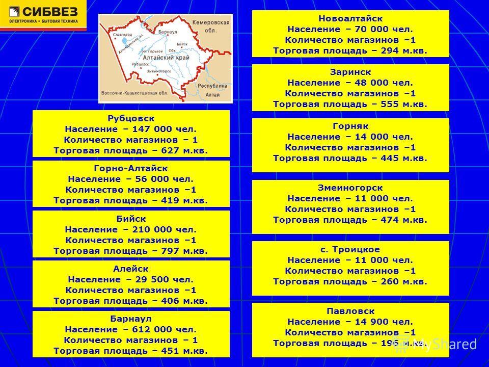 Барнаул Население – 612 000 чел. Количество магазинов – 1 Торговая площадь – 451 м.кв. Бийск Население – 210 000 чел. Количество магазинов –1 Торговая площадь – 797 м.кв. Новоалтайск Население – 70 000 чел. Количество магазинов –1 Торговая площадь –