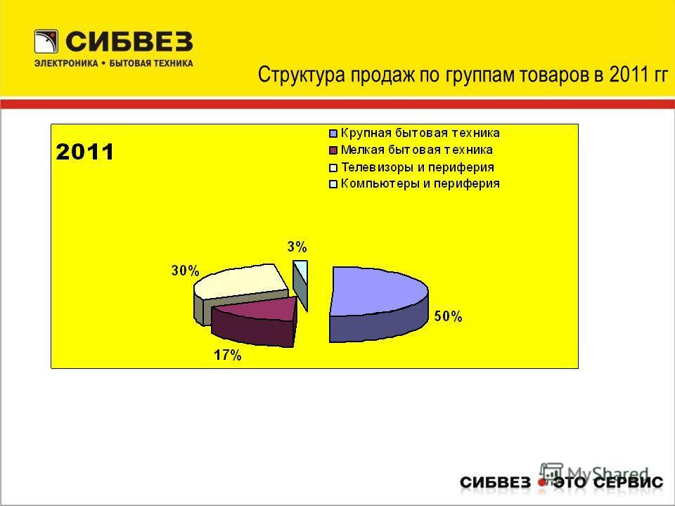 Структура продаж по группам товаров в 2011 гг