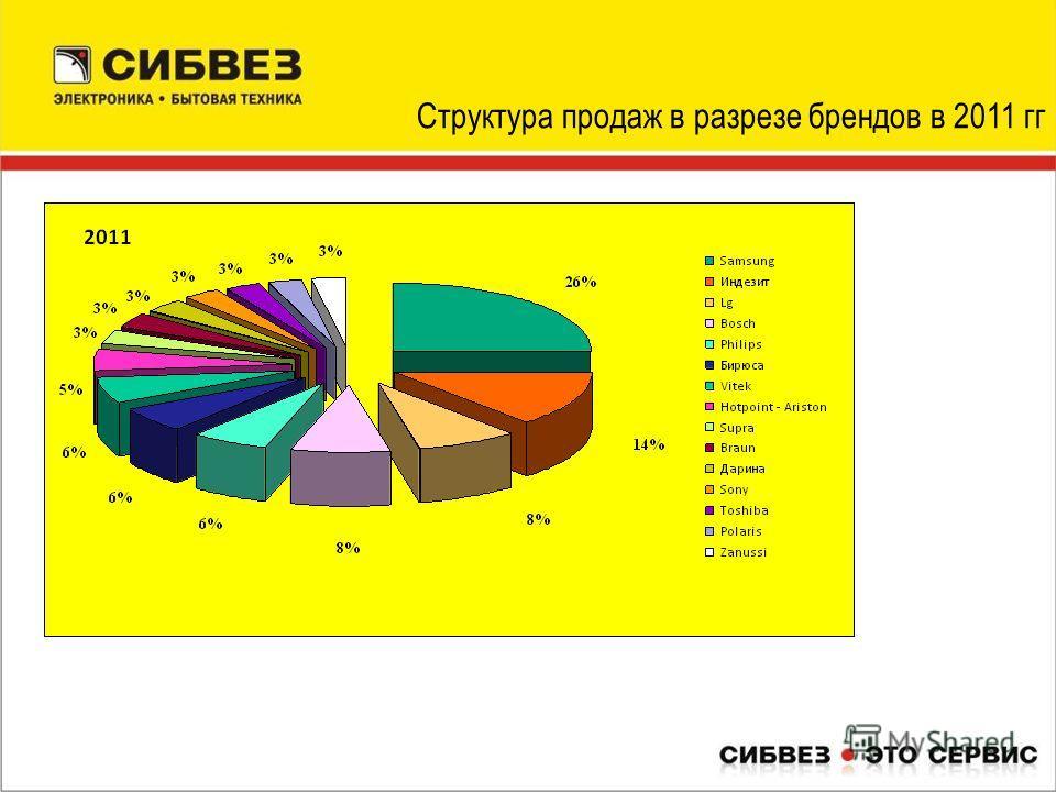 Структура продаж в разрезе брендов в 2011 гг