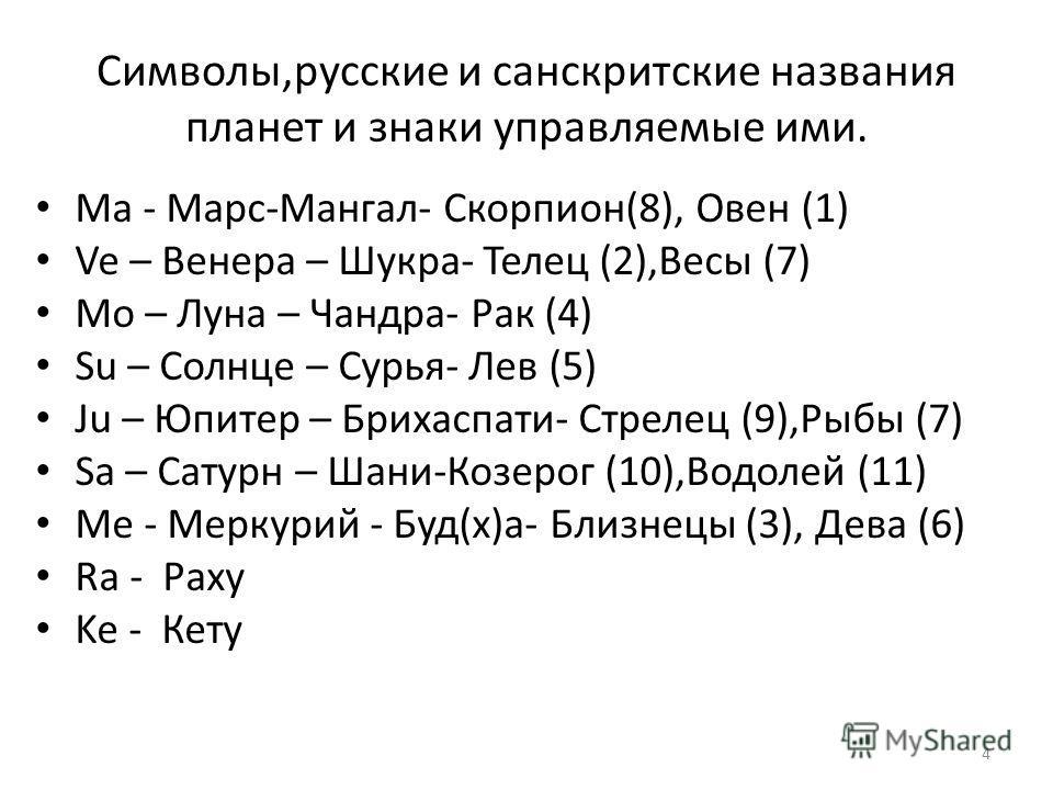 Символы,русские и санскритские названия планет и знаки управляемые ими. Ма - Марс-Мангал- Скорпион(8), Овен (1) Ve – Венера – Шукра- Телец (2),Весы (7) Mo – Луна – Чандра- Рак (4) Su – Солнце – Сурья- Лев (5) Ju – Юпитер – Брихаспати- Стрелец (9),Рыб