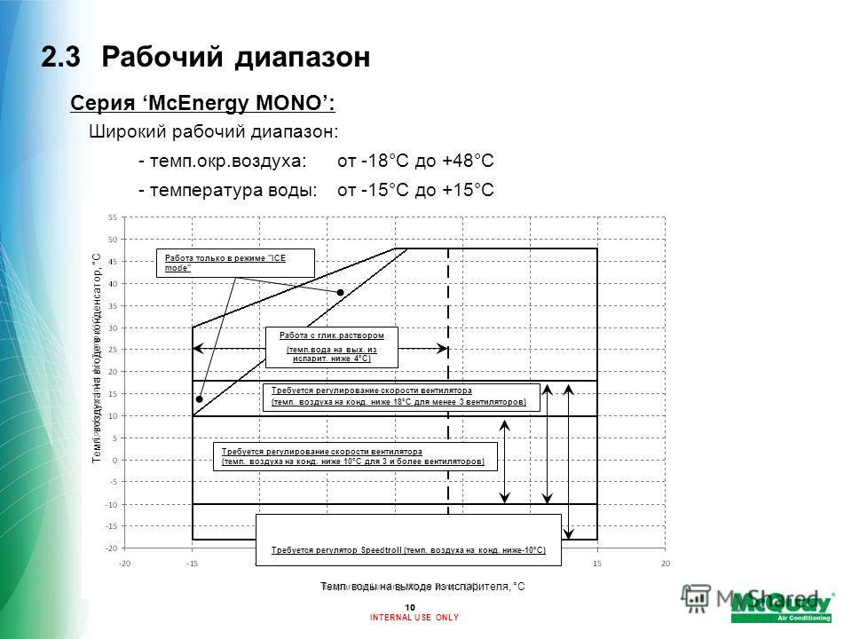 INTERNAL USE ONLY 2.3Рабочий диапазон Серия McEnergy MONO: Широкий рабочий диапазон: - темп.окр.воздуха:от -18°C до +48°C - температура воды:от -15°C до +15°C 10 Работа с глик.раствором (темп.вода на вых. из испарит. ниже 4°C) Требуется регулятор Spe