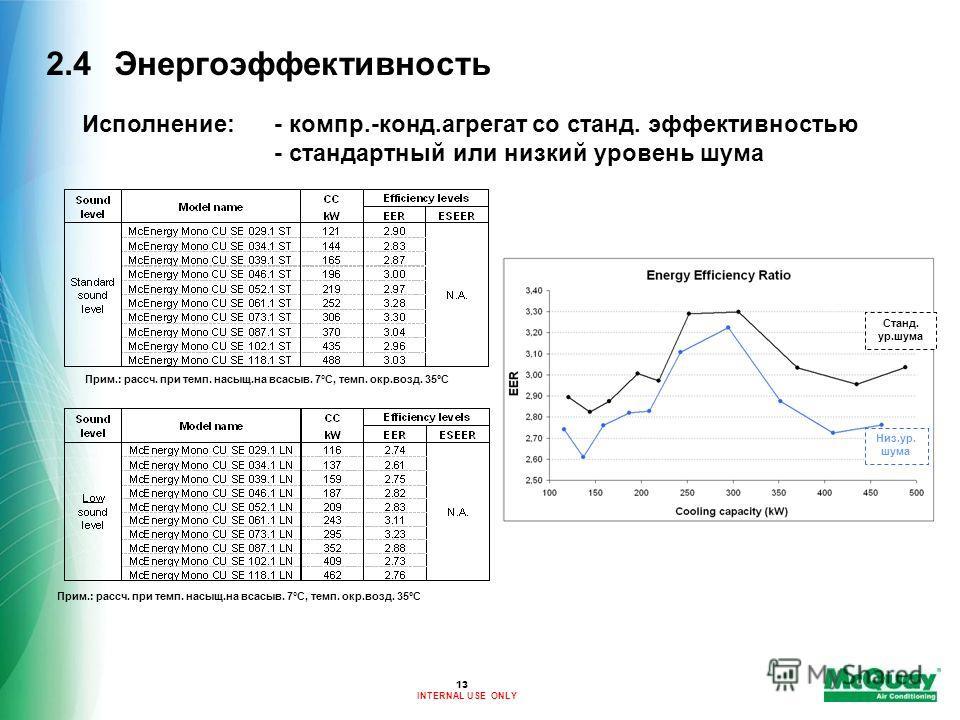 INTERNAL USE ONLY 2.4Энергоэффективность Прим.: рассч. при темп. насыщ.на всасыв. 7°C, темп. окр.возд. 35ºC Станд. ур.шума Низ.ур. шума Исполнение:- компр.-конд.агрегат со станд. эффективностью - стандартный или низкий уровень шума 13 Прим.: рассч. п