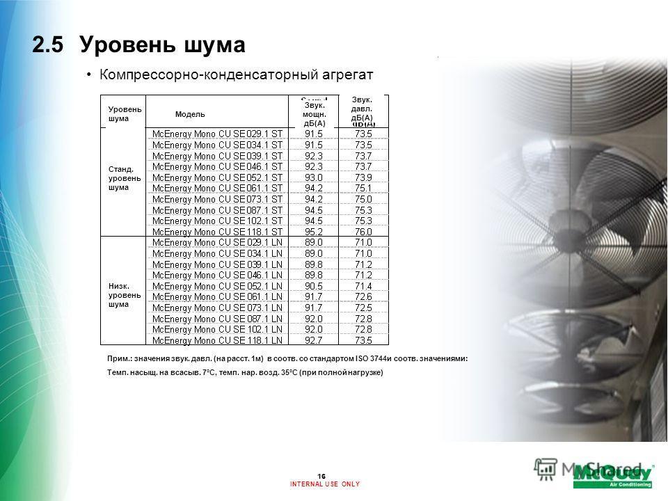 INTERNAL USE ONLY 2.5Уровень шума Компрессорно-конденсаторный агрегат Прим.: значения звук. давл. (на расст. 1м) в соотв. со стандартом ISO 3744и соотв. значениями: Темп. насыщ. на всасыв. 7°C, темп. нар. возд. 35°C (при полной нагрузке) 16 Станд. ур