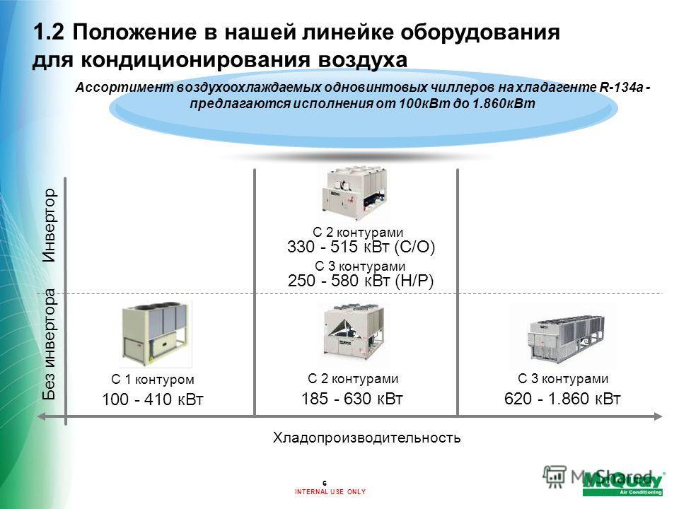 INTERNAL USE ONLY С 1 контуром 100 - 410 кВт Ассортимент воздухоохлаждаемых одновинтовых чиллеров на хладагенте R-134a - предлагаются исполнения от 100кВт до 1.860кВт 185 - 630 кВт 620 - 1.860 кВт С 2 контурамиС 3 контурами Хладопроизводительность Бе