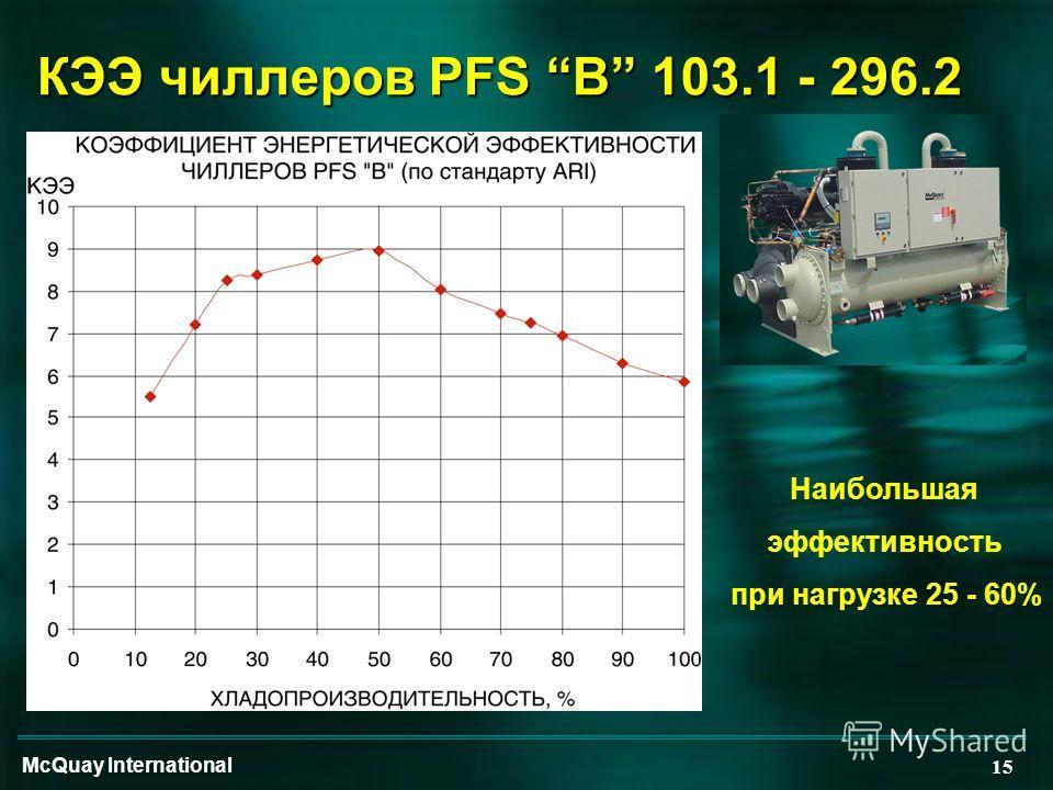 McQuay International 15 КЭЭ чиллеров PFS B 103.1 - 296.2 Наибольшая эффективность при нагрузке 25 - 60%