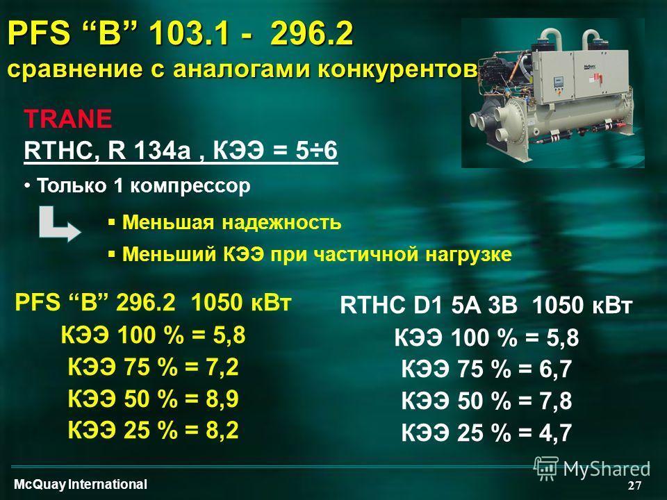 McQuay International 27 PFS B 103.1 - 296.2 сравнение с аналогами конкурентов TRANE RTHC, R 134a, КЭЭ = 5÷6 Только 1 компрессор Меньшая надежность Меньший КЭЭ при частичной нагрузке PFS B 296.2 1050 кВт КЭЭ 100 % = 5,8 КЭЭ 75 % = 7,2 КЭЭ 50 % = 8,9 К