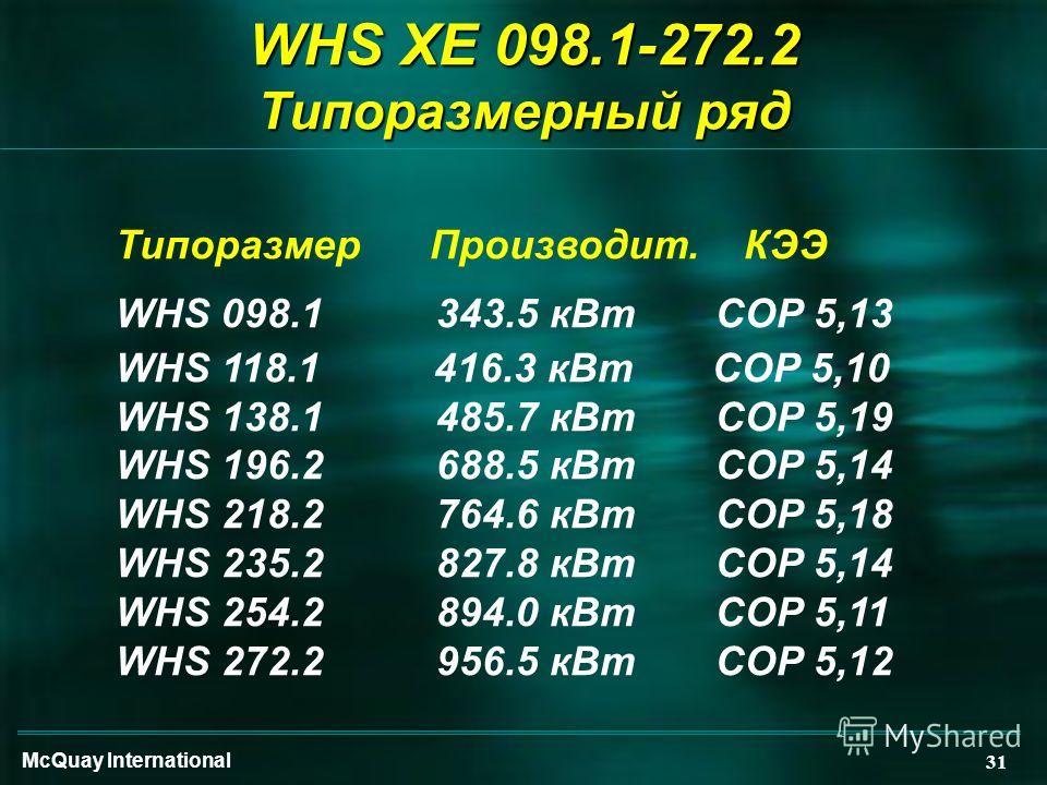 McQuay International 31 WHS XE 098.1-272.2 Типоразмерный ряд ТипоразмерПроизводит.КЭЭ WHS 098.1 343.5 кВт COP 5,13 WHS 118.1 416.3 кВт COP 5,10 WHS 138.1 485.7 кВт COP 5,19 WHS 196.2 688.5 кВт COP 5,14 WHS 218.2 764.6 кВт COP 5,18 WHS 235.2 827.8 кВт