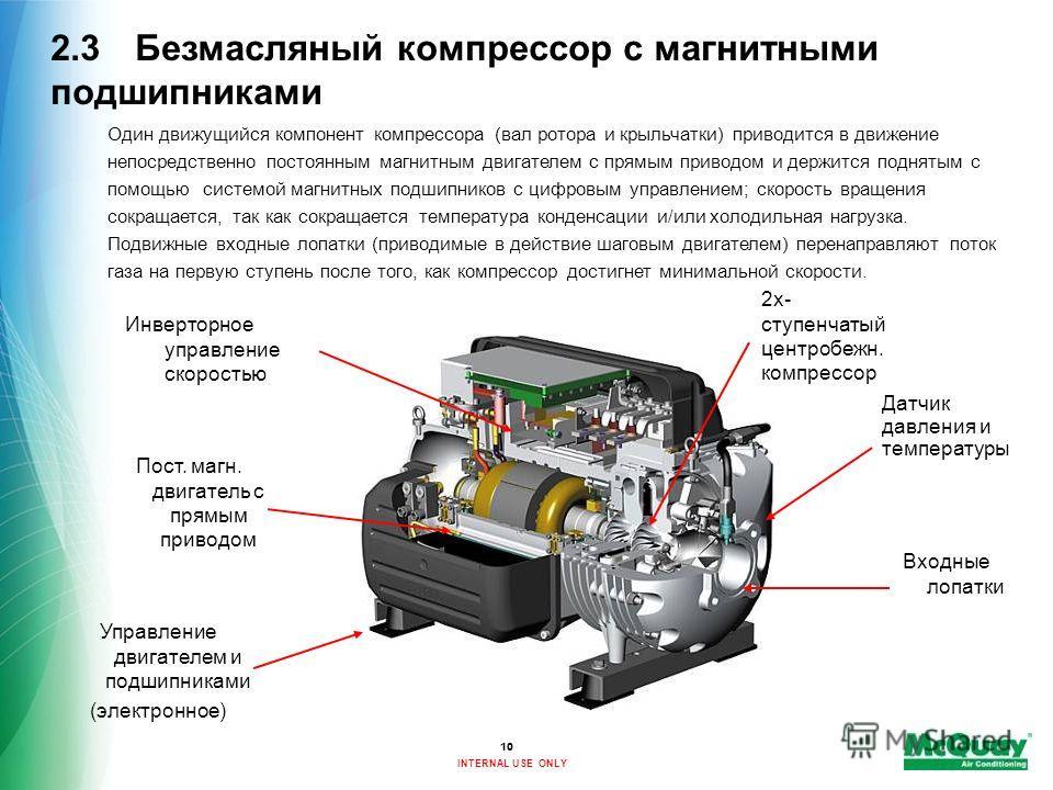 INTERNAL USE ONLY Один движущийся компонент компрессора (вал ротора и крыльчатки) приводится в движение непосредственно постоянным магнитным двигателем с прямым приводом и держится поднятым с помощью системой магнитных подшипников с цифровым управлен