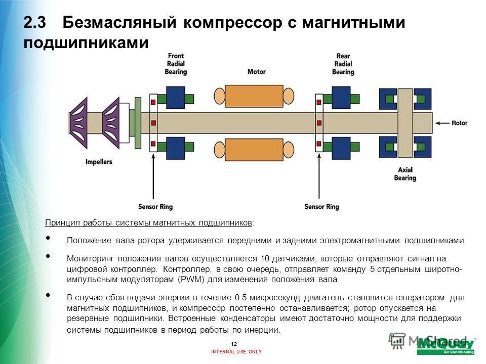 INTERNAL USE ONLY Принцип работы системы магнитных подшипников: Положение вала ротора удерживается передними и задними электромагнитными подшипниками Мониторинг положения валов осуществляется 10 датчиками, которые отправляют сигнал на цифровой контро