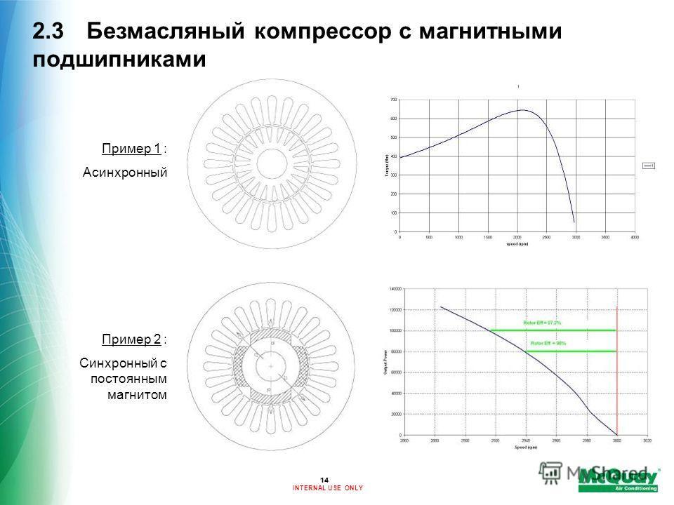 INTERNAL USE ONLY 14 2.3 Безмасляный компрессор с магнитными подшипниками Пример 1 : Асинхронный Пример 2 : Синхронный с постоянным магнитом