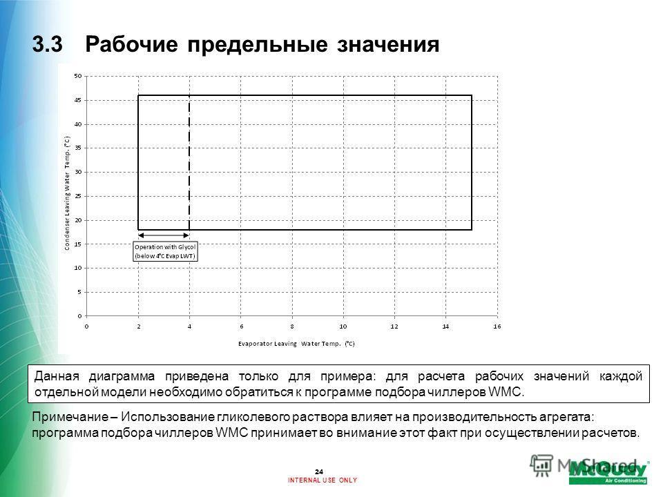 INTERNAL USE ONLY 3.3 Рабочие предельные значения Данная диаграмма приведена только для примера: для расчета рабочих значений каждой отдельной модели необходимо обратиться к программе подбора чиллеров WMC. Примечание – Использование гликолевого раств
