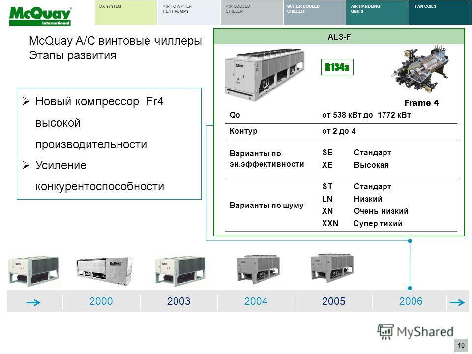 10 AIR HANDLING UNITS FAN COILSWATER COOLED CHILLER AIR COOLED CHILLER AIR TO WATER HEAT PUMPS DX SYSTEM 20002003200420052006 ALS-F R134a Frame 4 Qoот 538 кВт до 1772 кВт Контурот 2 до 4 Варианты по эн.эффективности SEСтандарт XEВысокая Варианты по ш