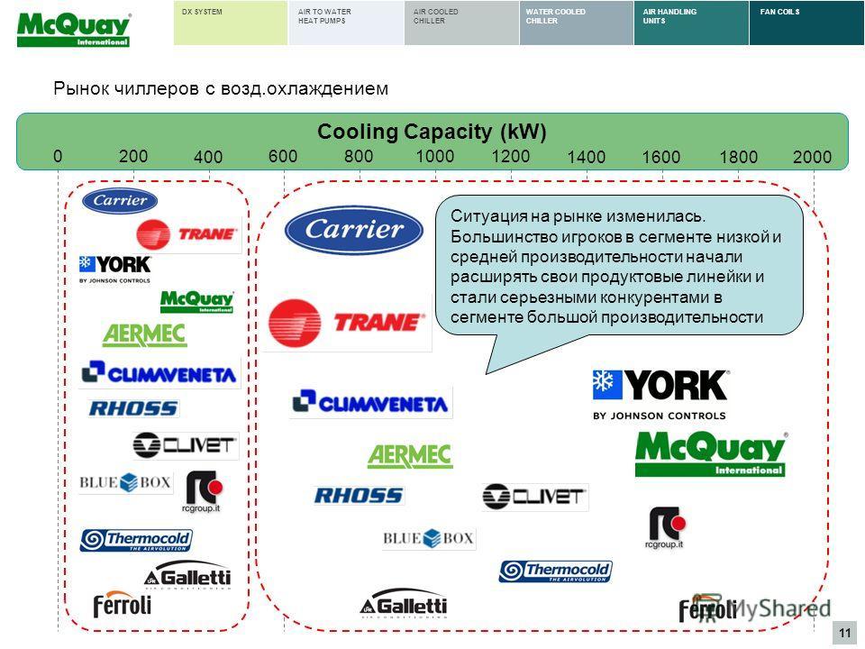 11 AIR HANDLING UNITS FAN COILSWATER COOLED CHILLER AIR COOLED CHILLER AIR TO WATER HEAT PUMPS DX SYSTEM 200 400 60010001200 140016001800 Cooling Capacity (kW) 0800 2000 Ситуация на рынке изменилась. Большинство игроков в сегменте низкой и средней пр