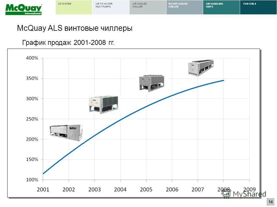 14 AIR HANDLING UNITS FAN COILSWATER COOLED CHILLER AIR COOLED CHILLER AIR TO WATER HEAT PUMPS DX SYSTEM McQuay ALS винтовые чиллеры График продаж 2001-2008 гг.
