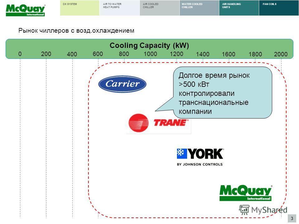 3 AIR HANDLING UNITS FAN COILSWATER COOLED CHILLER AIR COOLED CHILLER AIR TO WATER HEAT PUMPS DX SYSTEM 200 400 60010001200 140016001800 Cooling Capacity (kW) 0800 2000 Рынок чиллеров с возд.охлаждением Долгое время рынок >500 кВт контролировали тран